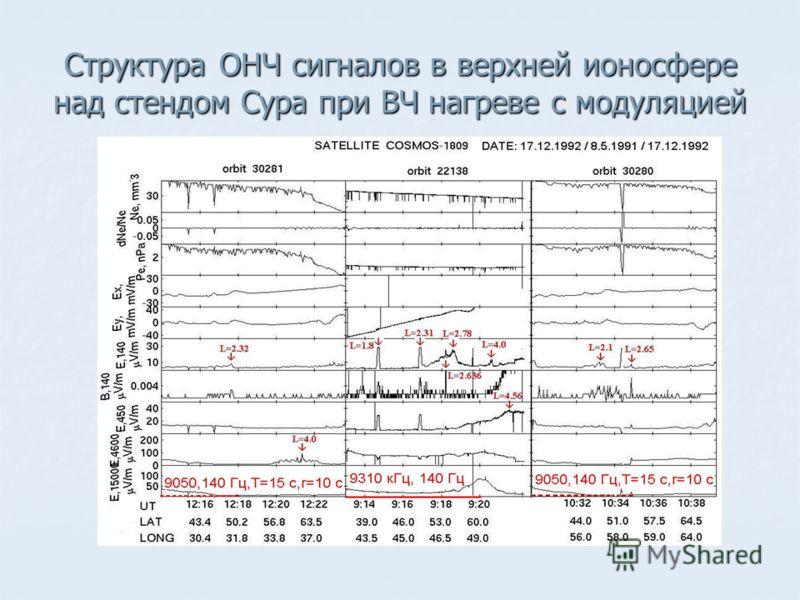 Структура ОНЧ сигналов в верхней ионосфере над стендом Сура при ВЧ нагреве с модуляцией