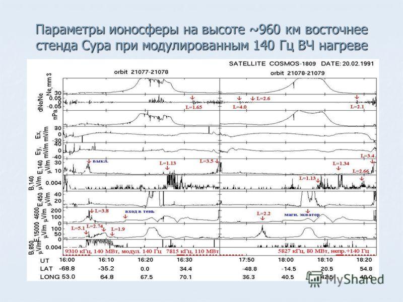 Параметры ионосферы на высоте ~960 км восточнее стенда Сура при модулированным 140 Гц ВЧ нагреве