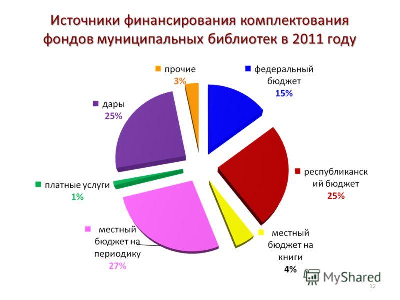 Источники финансирования комплектования фондов муниципальных библиотек в 2011 году 12