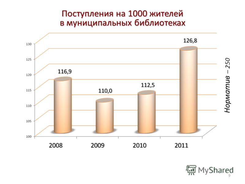 Поступления на 1000 жителей в муниципальных библиотеках 9 Норматив – 250