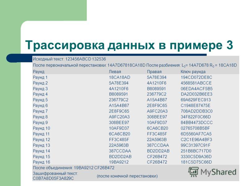 Трассировка данных в примере 3 Исходный текст: 123456ABCD 132536 После первоначальной перестановки: 14A7D67818CA18D После разбиения: L 0 = 14A7D678 R 0 = 18CA18D РаундЛеваяПраваяКлюч раунда Раунд 118CA18AD5A78E394194CD072DE8C Раунд 25A78E3944A1210F64