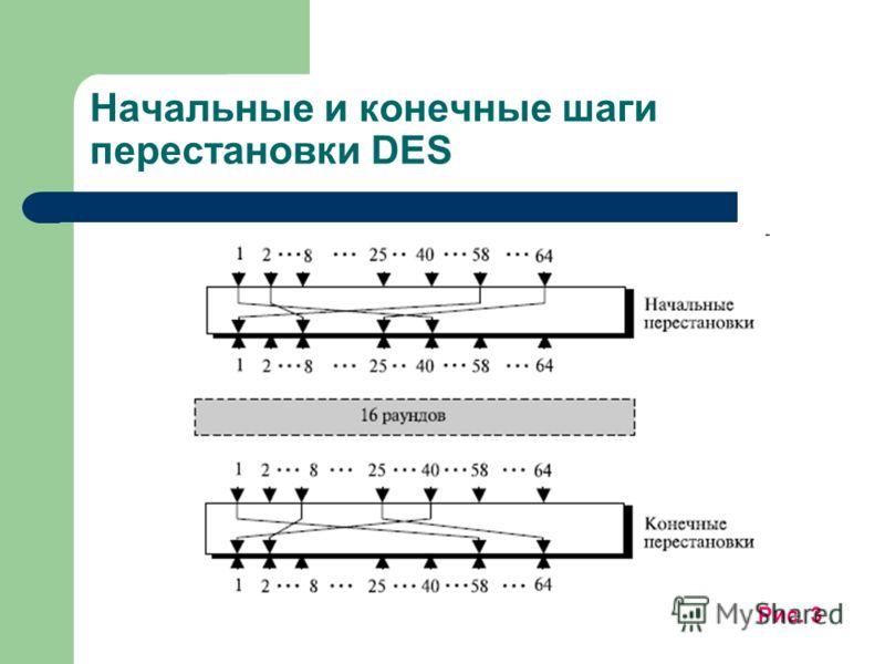 Начальные и конечные шаги перестановки DES Рис. 3
