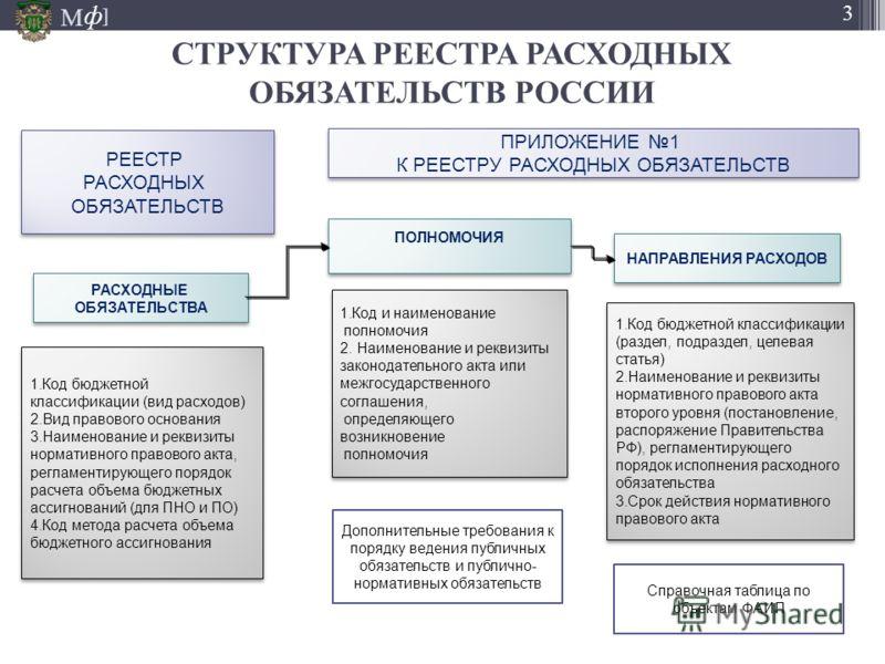 М ] ф 3 СТРУКТУРА РЕЕСТРА РАСХОДНЫХ ОБЯЗАТЕЛЬСТВ РОССИИ РЕЕСТР РАСХОДНЫХ ОБЯЗАТЕЛЬСТВ РЕЕСТР РАСХОДНЫХ ОБЯЗАТЕЛЬСТВ ПОЛНОМОЧИЯ ПОЛНОМОЧИЯ НАПРАВЛЕНИЯ РАСХОДОВ РАСХОДНЫЕ ОБЯЗАТЕЛЬСТВА РАСХОДНЫЕ ОБЯЗАТЕЛЬСТВА 1.Код и наименование полномочия 2. Наименов