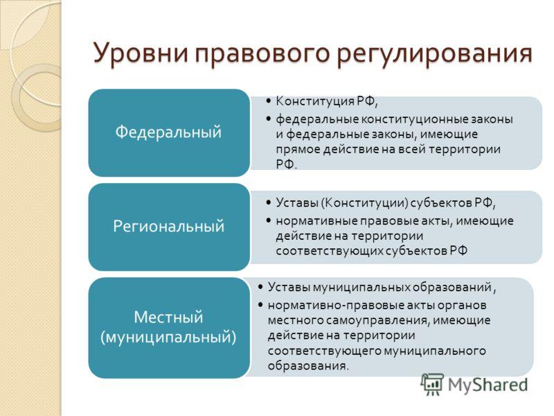 Гражданский процессуальный кодекс Российской Федерации (с)