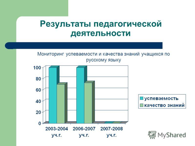 Результаты педагогической деятельности Мониторинг успеваемости и качества знаний учащихся по русскому языку