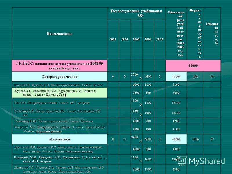 Наименование Год поступления учебников в ОУ Обновленн ый фонд учеб ной лите рату ры (2003 -2007 гг.), экз. Нормат и в на я по тр еб но ст ь, эк з. Обеспеч ен но ст ь, % 20032004200520062007 1 КЛАСС: ожидаемое кол-во учащихся на 2008/09 учебный год, ч
