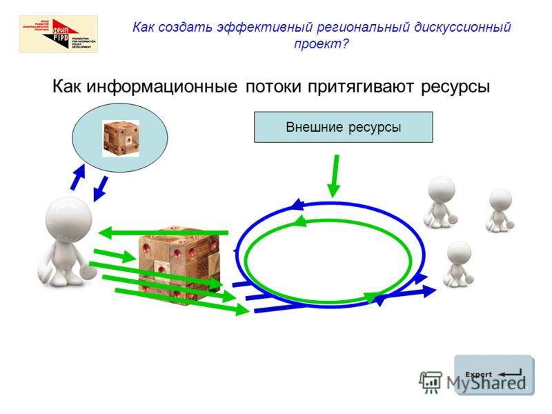 Как создать эффективный региональный дискуссионный проект? Как информационные потоки притягивают ресурсы Внешние ресурсы