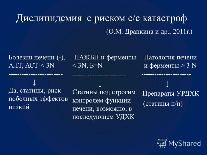 Дислипидемия с риском с/с катастроф (О.М. Драпкина и др., 2011г.) Болезни печени (-), АЛТ, АСТ < 3N ------------------------ Да, статины, риск побочных эффектов низкий НАЖБП и ферменты < 3N, Б=N ------------------------ Статины под строгим контролем