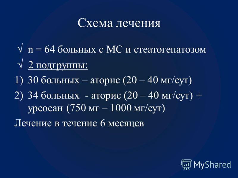 Схема лечения n = 64 больных с МС и стеатогепатозом 2 подгруппы: 1)30 больных – аторис (20 – 40 мг/сут) 2)34 больных - аторис (20 – 40 мг/сут) + урсосан (750 мг – 1000 мг/сут) Лечение в течение 6 месяцев