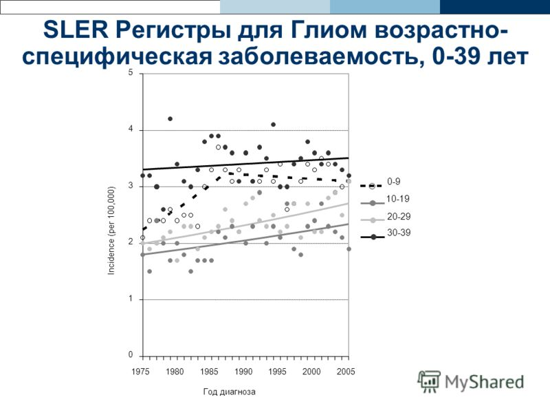 SLER Регистры для Глиом возрастно- специфическая заболеваемость, 0-39 лет 0 1 2 3 4 5 1975198019851990199520002005 Год диагноза Incidence (per 100,000) 0-9 10-19 20-29 30-39