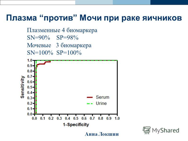 Плазма против Мочи при раке яичников Плазменные 4 биомаркера SN=90% SP=98% Мочевые 3 биомаркера SN=100% SP=100% Анна Локшин