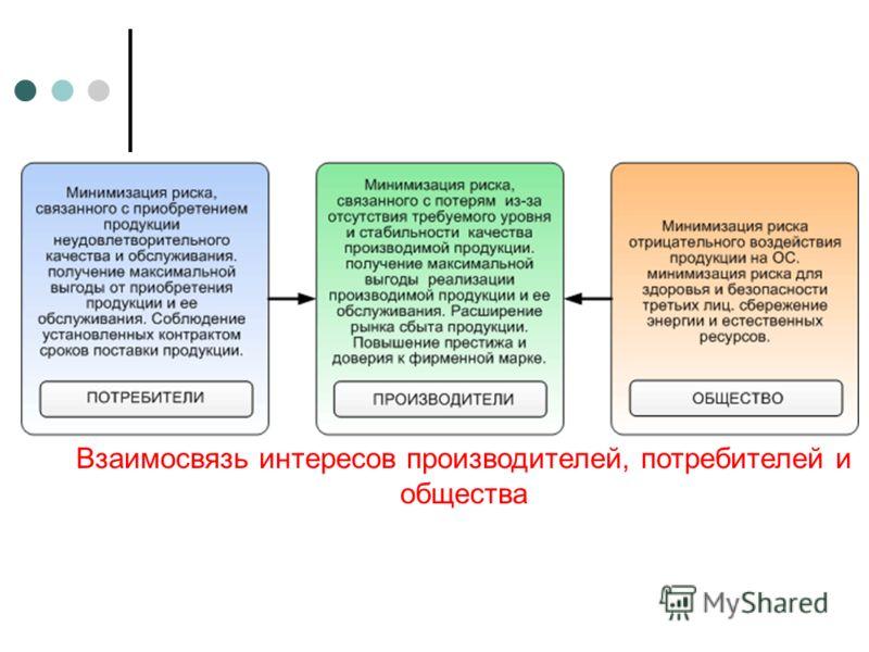 Взаимосвязь интересов производителей, потребителей и общества