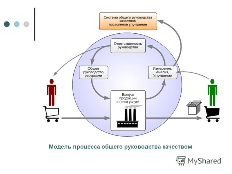 Модель процесса общего руководства качеством