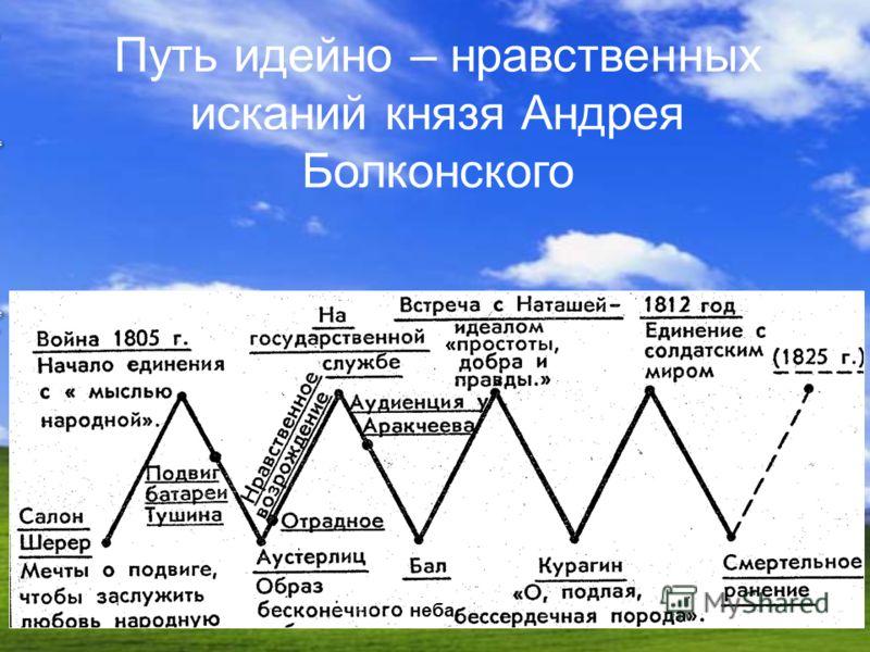 Путь идейно – нравственных исканий князя Андрея Болконского неба