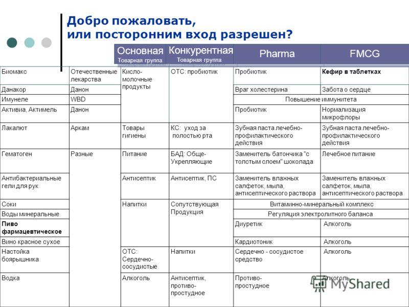 Добро пожаловать, или посторонним вход разрешен? БиомаксОтечественные лекарства Кисло- молочные продукты ОТС: пробиотикПробиотикКефир в таблетках ДанакорДанонВраг холестеринаЗабота о сердце ИмунелеWBDПовышение иммунитета Активиа, АктимельДанон Пробио