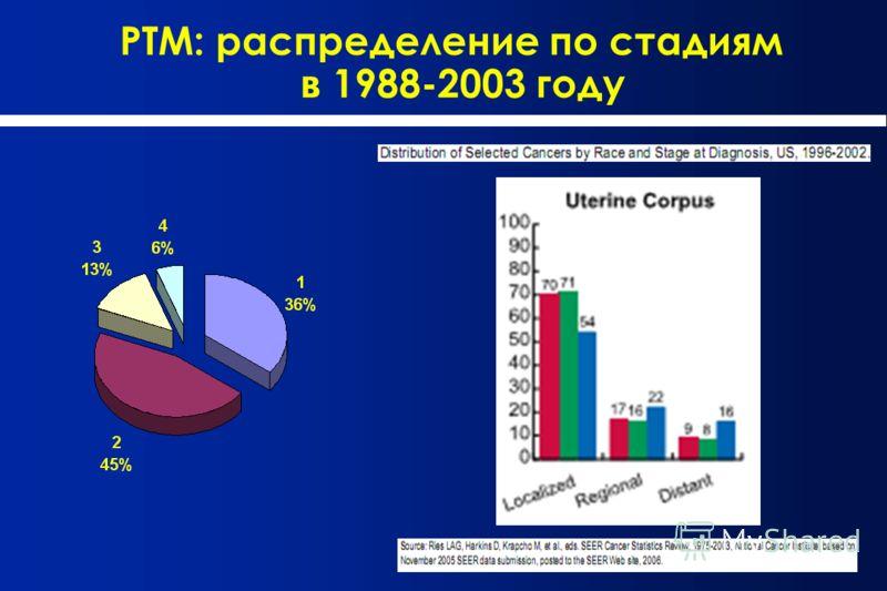 РТМ: распределение по стадиям в 1988-2003 году