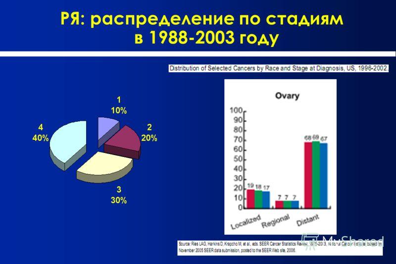 РЯ: распределение по стадиям в 1988-2003 году