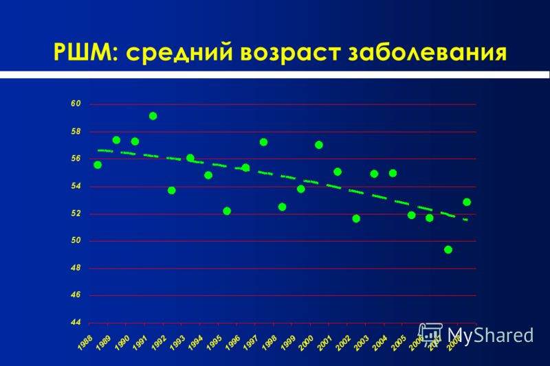 РШМ: средний возраст заболевания