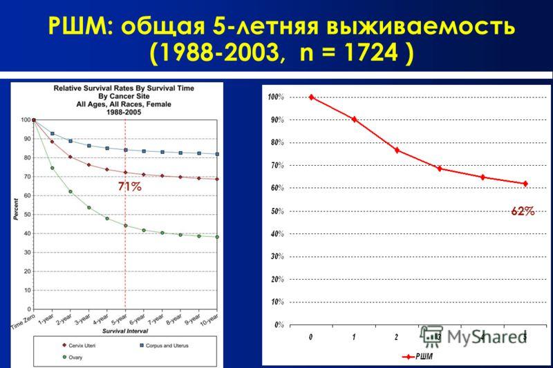 РШМ: общая 5-летняя выживаемость (1988-2003, n = 1724 ) 71% 62%