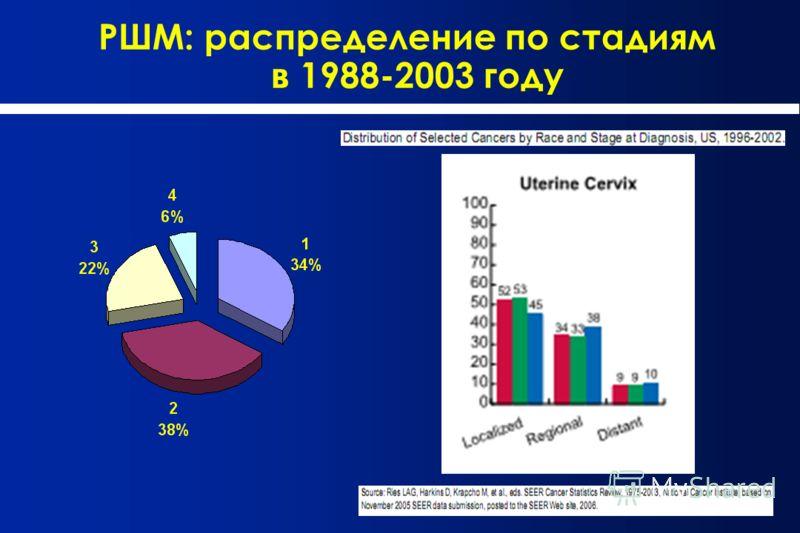 РШМ: распределение по стадиям в 1988-2003 году