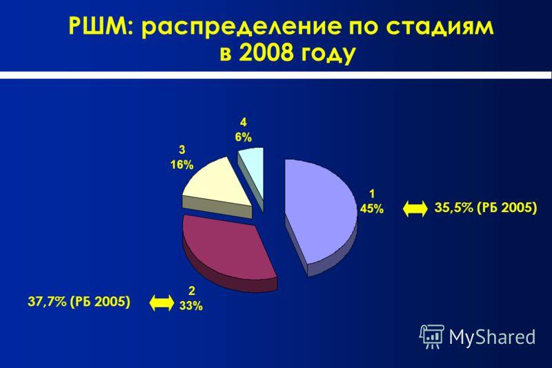 РШМ: распределение по стадиям в 2008 году 35,5% (РБ 2005) 37,7% (РБ 2005) 1 45% 2 33% 3 16% 4 6%