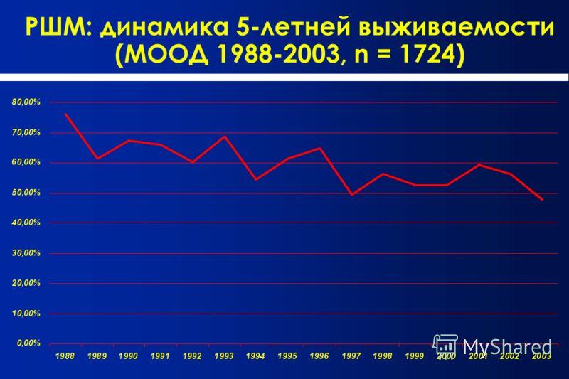 РШМ: динамика 5-летней выживаемости (МООД 1988-2003, n = 1724)