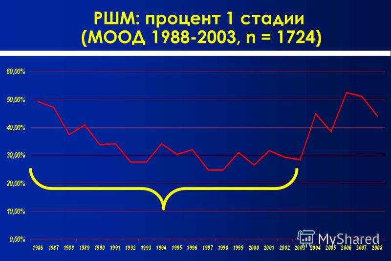 РШМ: процент 1 стадии (МООД 1988-2003, n = 1724)