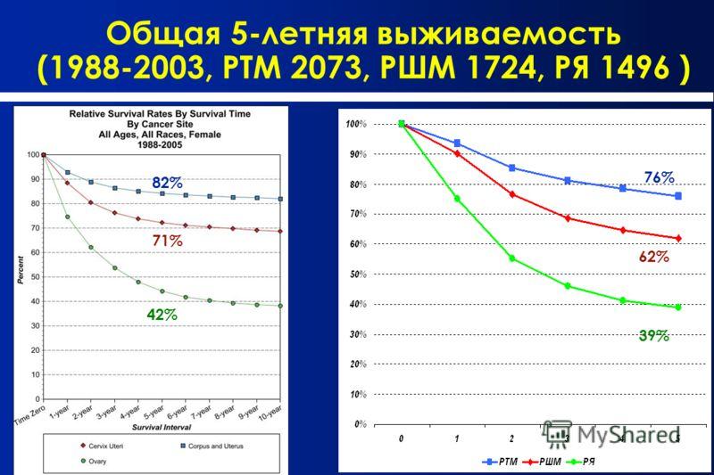 Общая 5-летняя выживаемость (1988-2003, РТМ 2073, РШМ 1724, РЯ 1496 ) 82% 71% 42% 76% 62% 39%