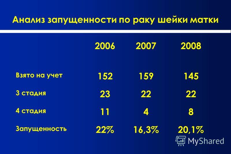 Анализ запущенности по раку шейки матки 200620072008 Взято на учет 152159145 3 стадия 2322 4 стадия 1148 Запущенность 22%16,3%20,1%