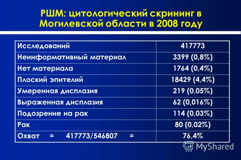 РШМ: цитологический скрининг в Могилевской области в 2008 году Исследований417773 Неинформативный материал3399 (0,8%) Нет материала1764 (0,4%) Плоский эпителий18429 (4,4%) Умеренная дисплазия219 (0,05%) Выраженная дисплазия62 (0,016%) Подозрение на р
