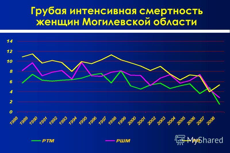 Грубая интенсивная смертность женщин Могилевской области