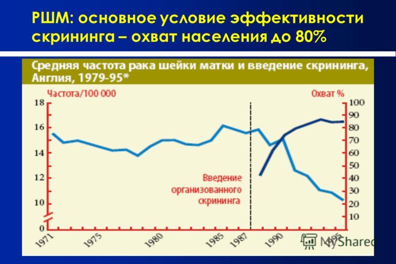 РШМ: основное условие эффективности скрининга – охват населения до 80%