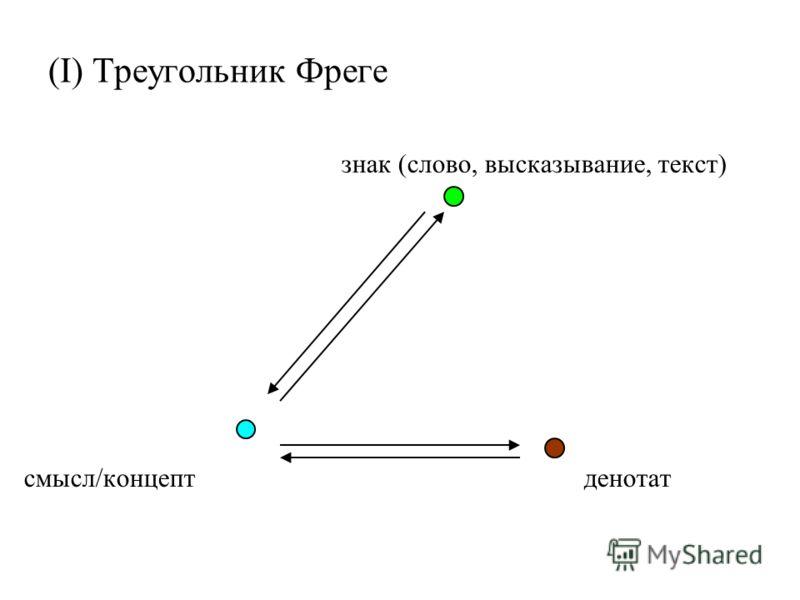(I) Треугольник Фреге знак (слово, высказывание, текст) смысл/концептденотат