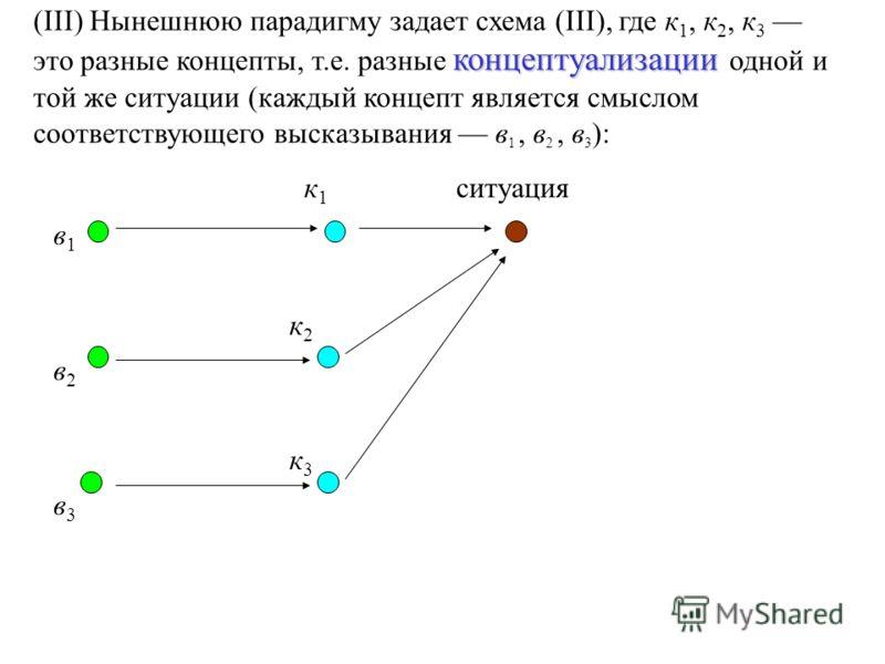 концептуализации (III) Нынешнюю парадигму задает схема (III), где к 1, к 2, к 3 это разные концепты, т.е. разные концептуализации одной и той же ситуации (каждый концепт является смыслом соответствующего высказывания в 1, в 2, в 3 ): к 1 ситуация в 1