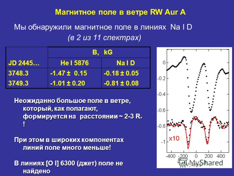 B,kG JD 2445…He I 5876Na I D 3748.3-1.47 ± 0.15-0.18 ± 0.05 3749.3-1.01 ± 0.20-0.81 ± 0.08 Магнитное поле в ветре RW Aur A Мы обнаружили магнитное поле в линиях Na I D (в 2 из 11 спектрах) Неожиданно большое поле в ветре, который, как полагают, форми