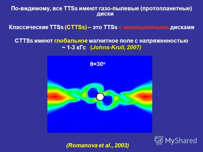 По-видимому, все TTSs имеют газо-пылевые (протопланетные) диски Классические TTSs (CTTSs) – это TTSs с аккреционными дисками CTTSs имеют глобальное магнитное поле с напряженностью (Johns-Krull, 2007) ~ 1-3 кГс (Johns-Krull, 2007) (Romanova et al., 20