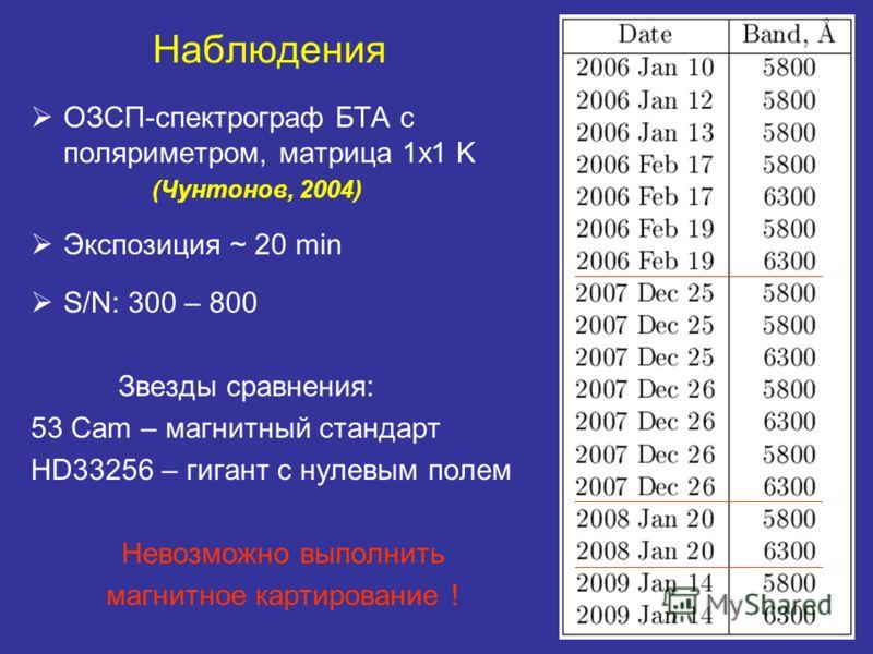 Наблюдения ОЗСП-спектрограф БТА с поляриметром, матрица 1x1 K (Чунтонов, 2004) Экспозиция ~ 20 min S/N: 300 – 800 Звезды сравнения: 53 Cam – магнитный стандарт HD33256 – гигант с нулевым полем Невозможно выполнить магнитное картирование !