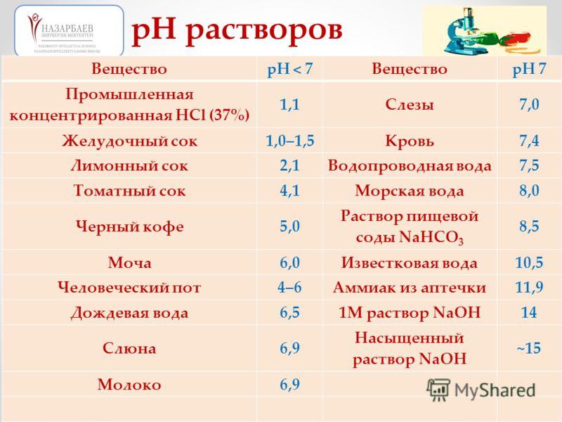 ВеществоpН < 7ВеществоpН 7 Промышленная концентрированная HCl (37%) 1,1Слезы7,0 Желудочный сок1,0–1,5Kровь7,4 Лимонный сок2,1Водопроводная вода7,5 Томатный сок4,1Морская вода8,0 Черный кофе5,0 Раствор пищевой соды NaHCO 3 8,5 Моча6,0Известковая вода1