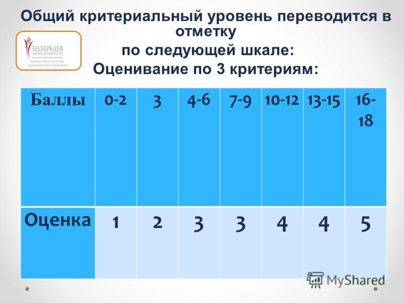 Общий критериальный уровень переводится в отметку по следующей шкале: Оценивание по 3 критериям: 7 баллов – превосходно 6 баллов – очень хорошо Баллы 0-234-67-910-1213-1516- 18 Оценка 1233445
