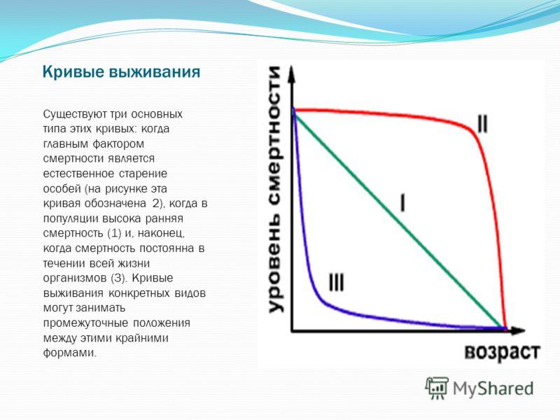Кривые выживания Существуют три основных типа этих кривых: когда главным фактором смертности является естественное старение особей (на рисунке эта кривая обозначена 2), когда в популяции высока ранняя смертность (1) и, наконец, когда смертность посто