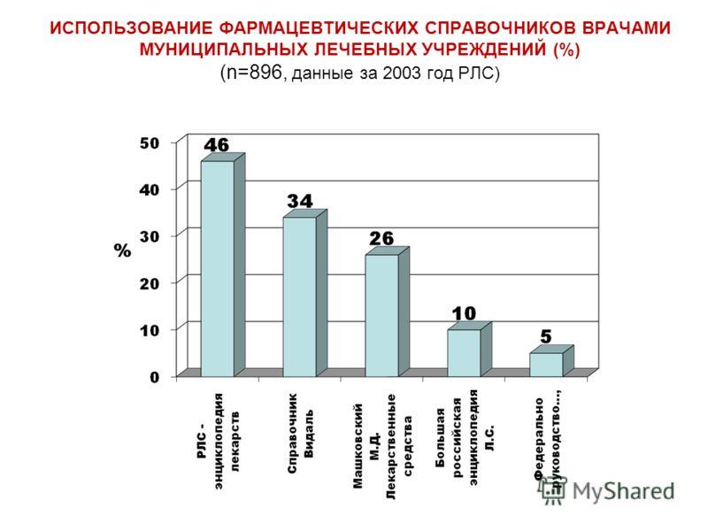 ИСПОЛЬЗОВАНИЕ ФАРМАЦЕВТИЧЕСКИХ СПРАВОЧНИКОВ ВРАЧАМИ МУНИЦИПАЛЬНЫХ ЛЕЧЕБНЫХ УЧРЕЖДЕНИЙ (%) (n=896, данные за 2003 год РЛС)