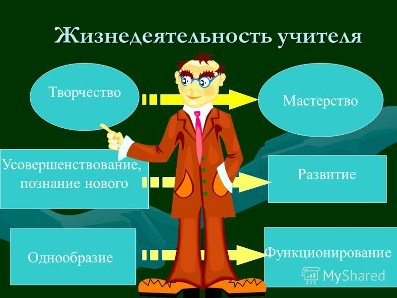 Жизнедеятельность учителя Творчество Мастерство Однообразие Функционирование Усовершенствование, познание нового Развитие
