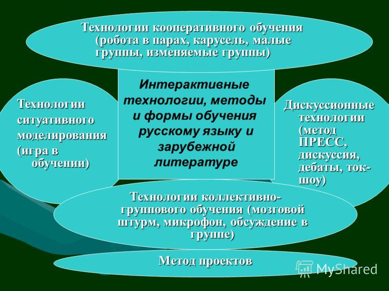Дискуссионные технологии (метод ПРЕСС, дискуссия, дебаты, ток- шоу) Технологииситуативногомоделирования (игра в обучении) Интерактивные технологии, методы и формы обучения русскому языку и зарубежной литературе Метод проектов Технологии кооперативног