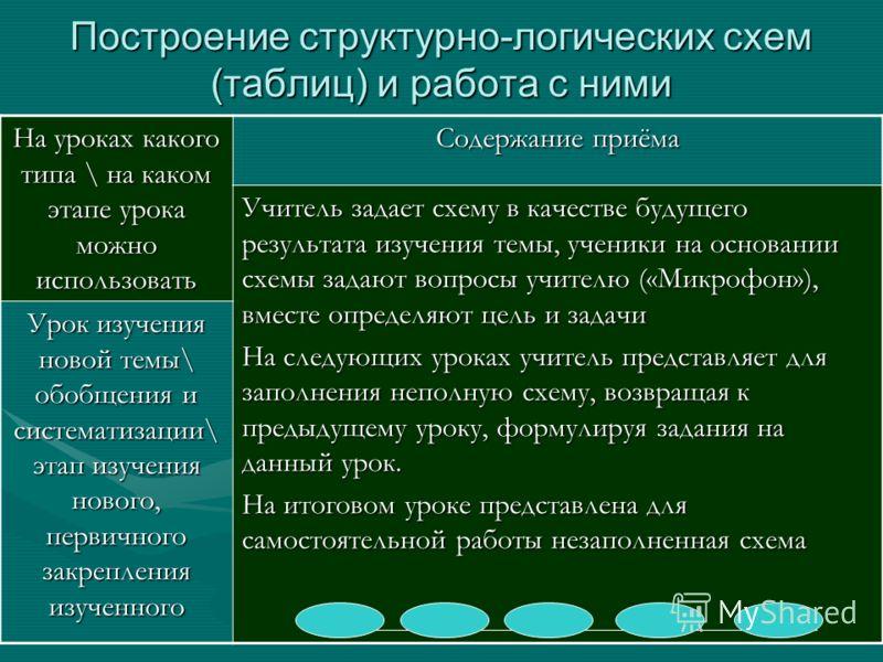 схем (таблиц) и работа с
