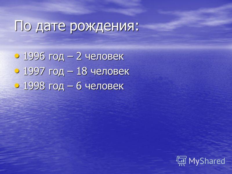 По дате рождения: 1996 год – 2 человек 1996 год – 2 человек 1997 год – 18 человек 1997 год – 18 человек 1998 год – 6 человек 1998 год – 6 человек