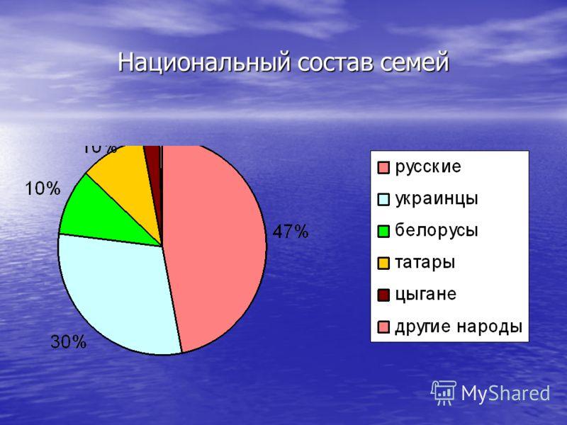 Национальный состав семей