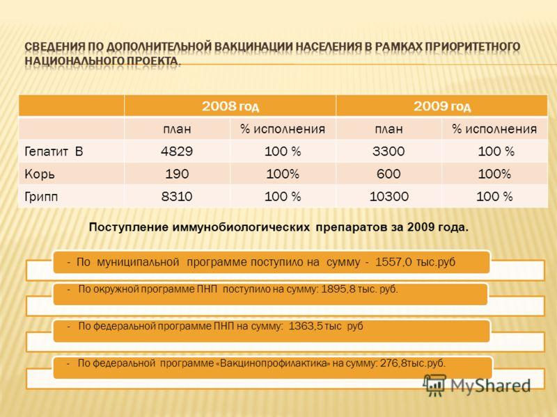 2008 год2009 год план% исполненияплан% исполнения Гепатит В4829100 %3300 100 % Корь190100%600100% Грипп8310100 %10300100 % - По муниципальной программе поступило на сумму - 1557,0 тыс.руб - По окружной программе ПНП поступило на сумму: 1895,8 тыс. ру