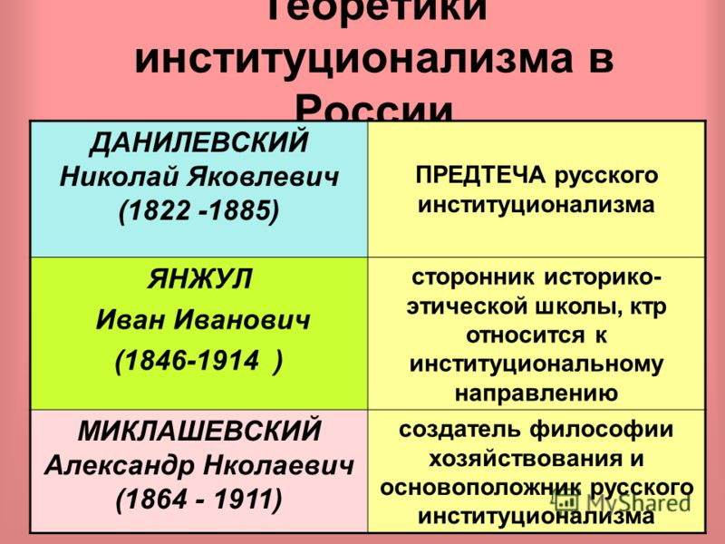 8 Вопрос 2 ПРЕДСТАВИТЕЛИ НАПРАВЛЕНИЯ РУССКИЙ ИНСТИТУЦИОНАЛИЗМ