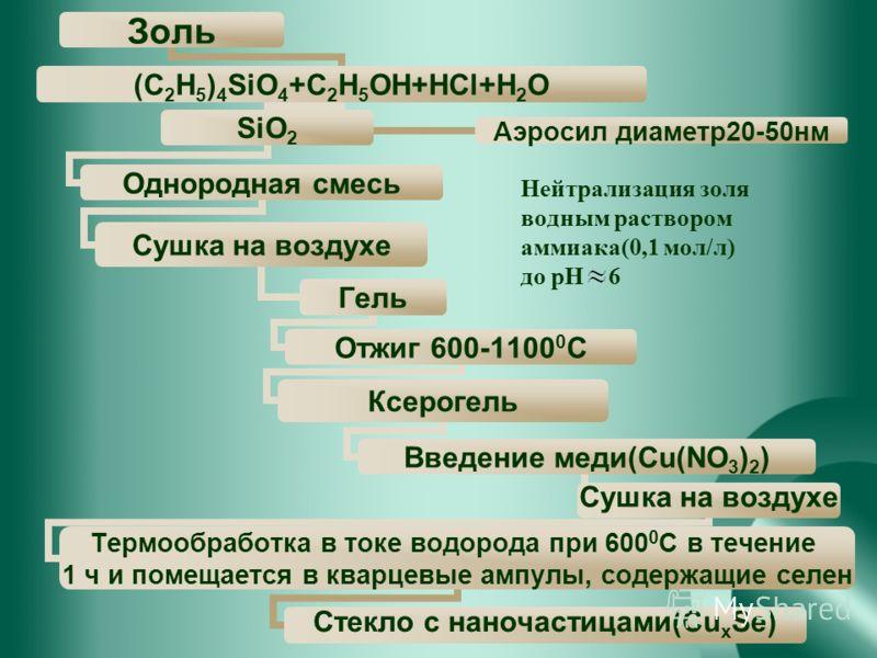 Нейтрализация золя водным раствором аммиака(0,1 мол/л) до рН 6