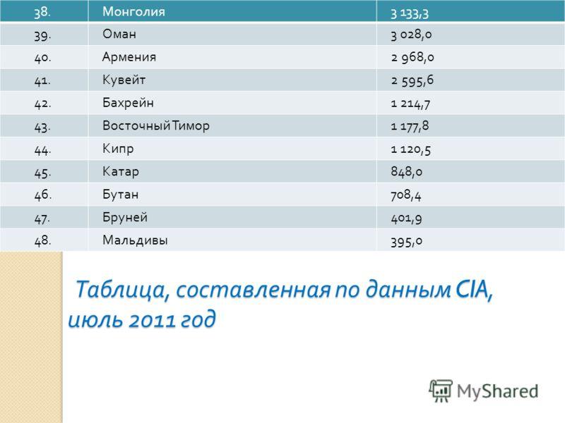Таблица, составленная по данным CIA, июль 2011 год Таблица, составленная по данным CIA, июль 2011 год 38. Монголия 3 133,3 39. Оман 3 028,0 40. Армения 2 968,0 41. Кувейт 2 595,6 42. Бахрейн 1 214,7 43. Восточный Тимор 1 177,8 44. Кипр 1 120,5 45. Ка